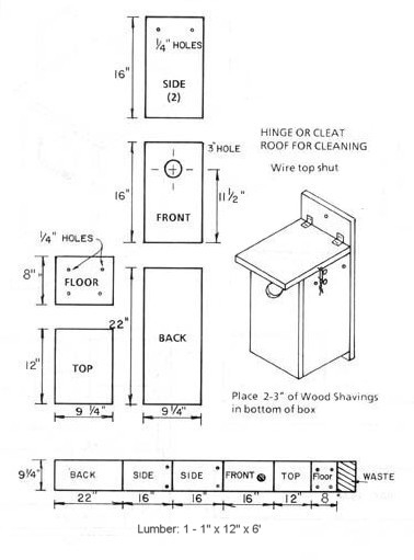 Birdhouse and Nest Box Plans for Several Bird Species | The Birders ...